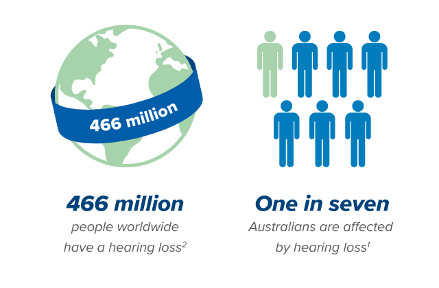 466-million-hearing-loss-and-1-in-7-hearing-loss