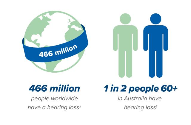 466-million-hearing-loss-and-1-in-2-hearing-loss