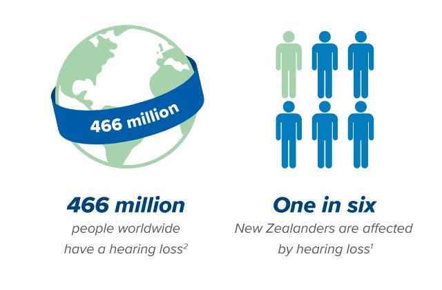 466 million hearing loss 1 in 6 hearing loss