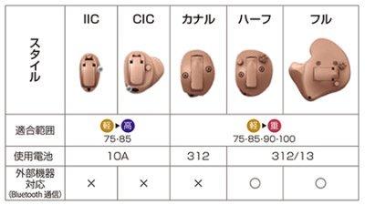 Oticon Siya1(オーティコン シヤ1)5つの耳あな型スタイル