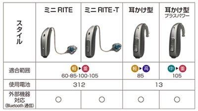 Oticon Siya1(オーティコン シヤ1)4つの耳かけ型スタイル