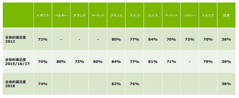 補聴器の全体的満足度に関する各国の比較