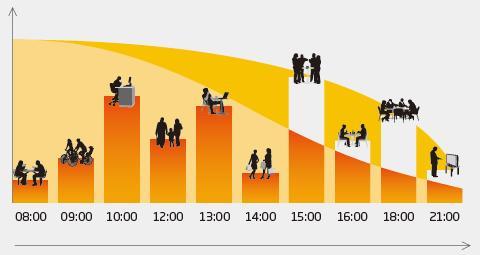 一日を通した活動的な行動を可能にするための精神的エネルギー消費の軽減
